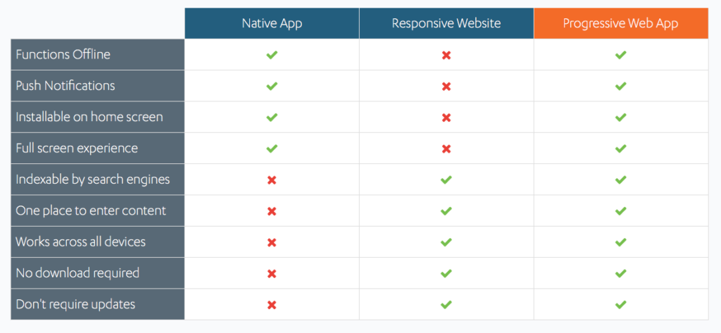Tableau comparatif PWA site et appli native